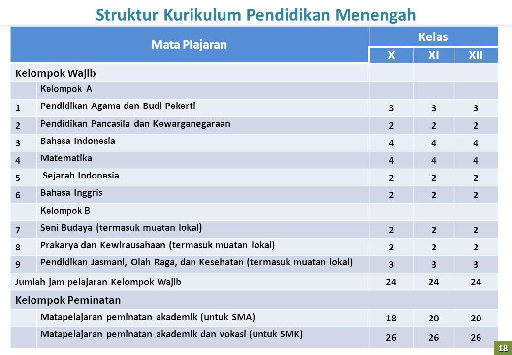 Struktur Kurikulum Pendidikan Menengah