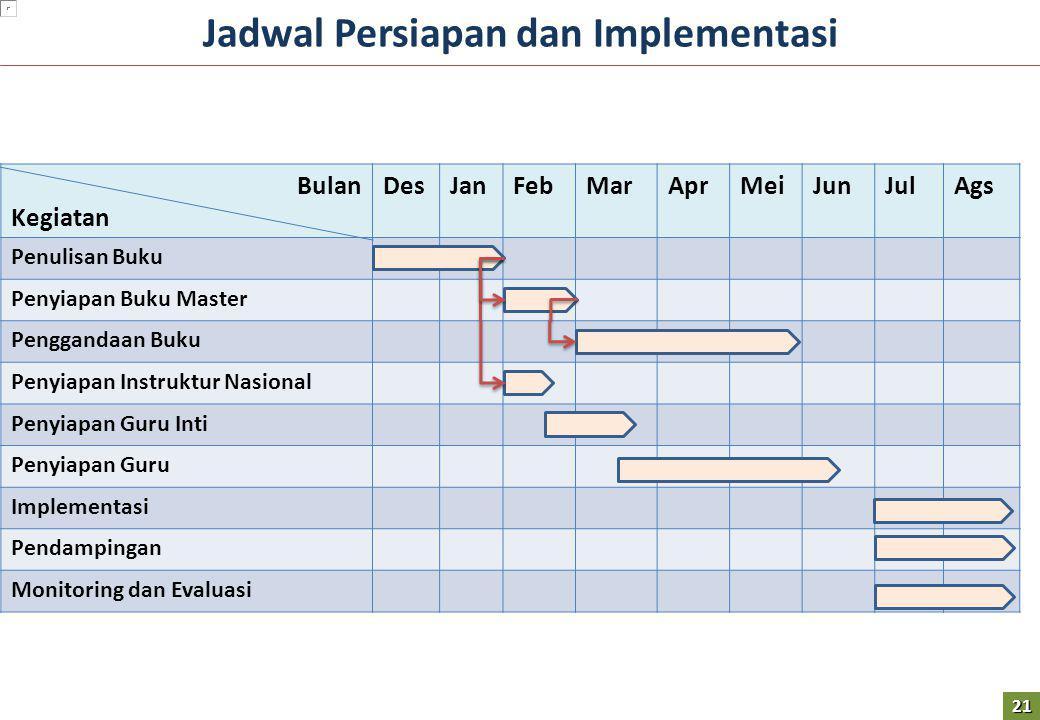 Jadwal Persiapan dan Implementasi