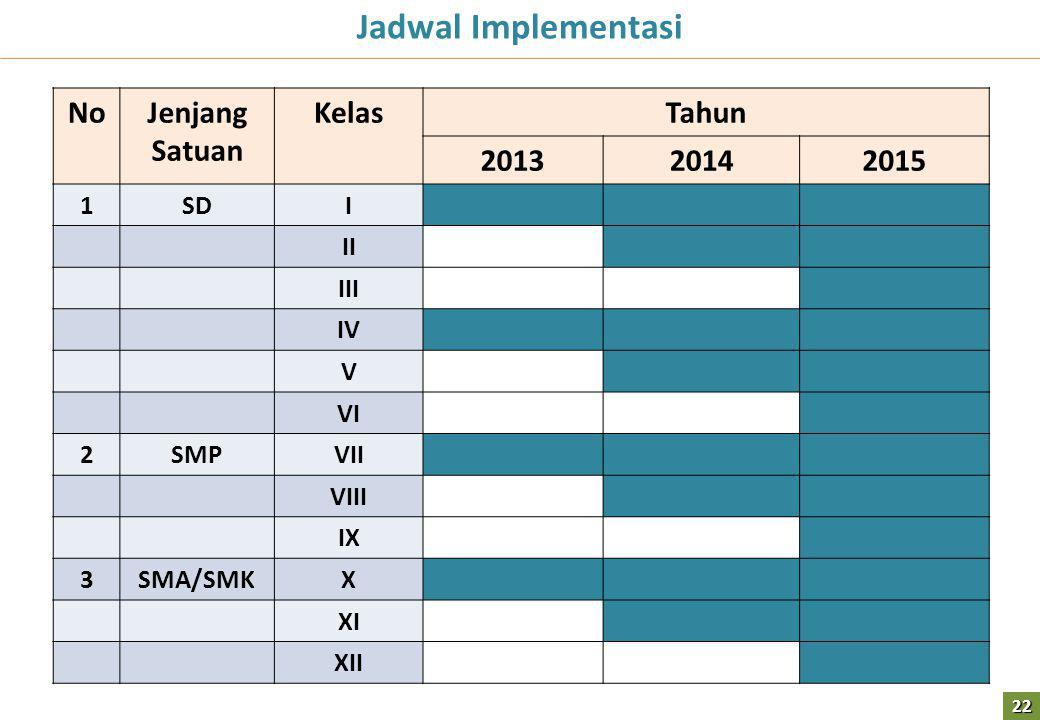 Jadwal Implementasi No Jenjang Satuan Kelas Tahun 2013 2014 2015 1 SD