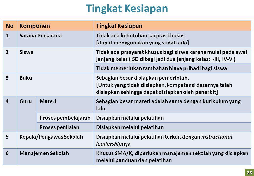 Tingkat Kesiapan No Komponen Tingkat Kesiapan 1 Sarana Prasarana
