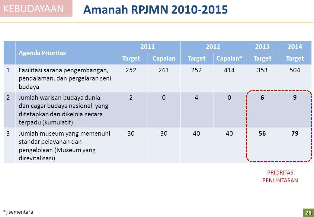 Amanah RPJMN 2010-2015 KEBUDAYAAN Agenda Prioritas 2011 2012 2013 2014