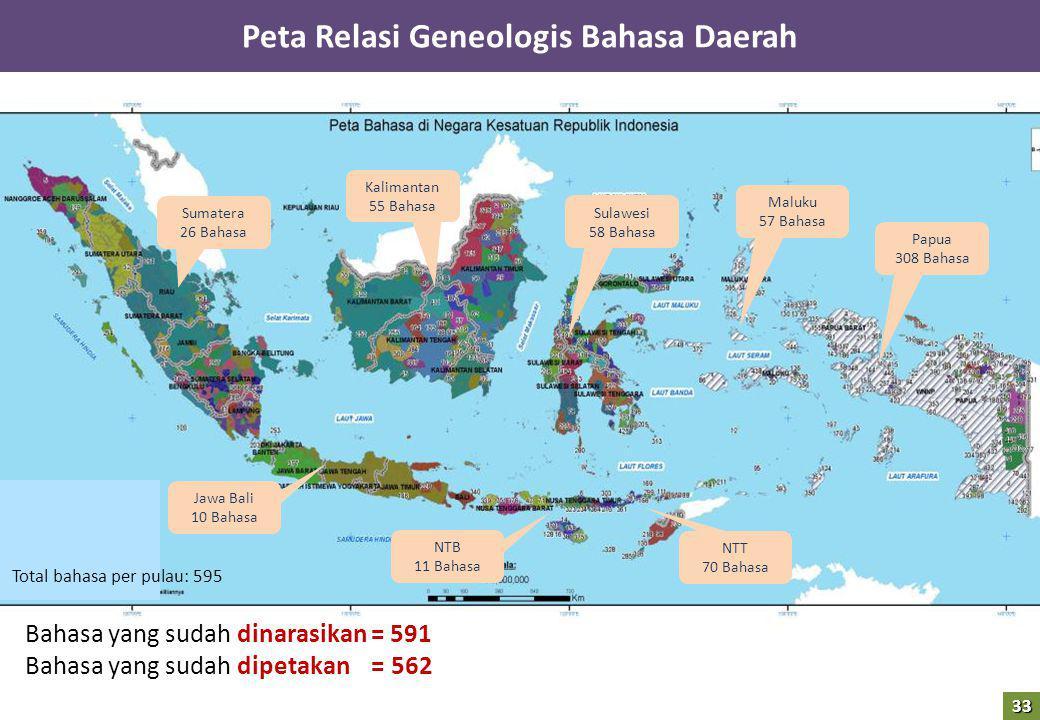 Peta Relasi Geneologis Bahasa Daerah