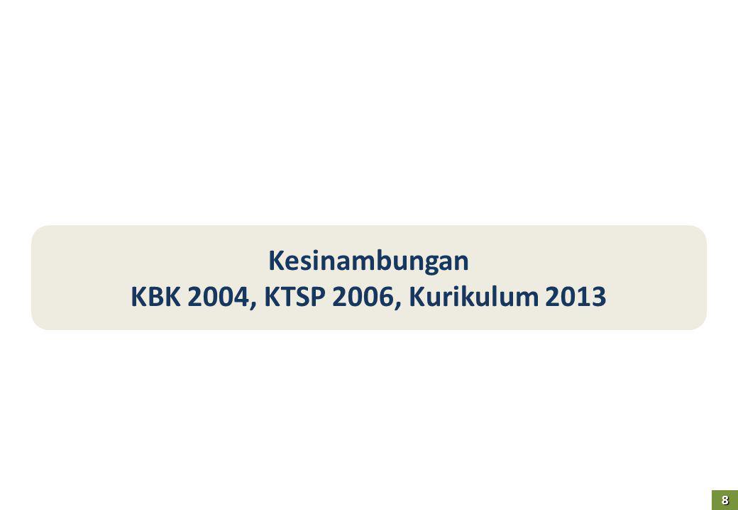 Kesinambungan KBK 2004, KTSP 2006, Kurikulum 2013