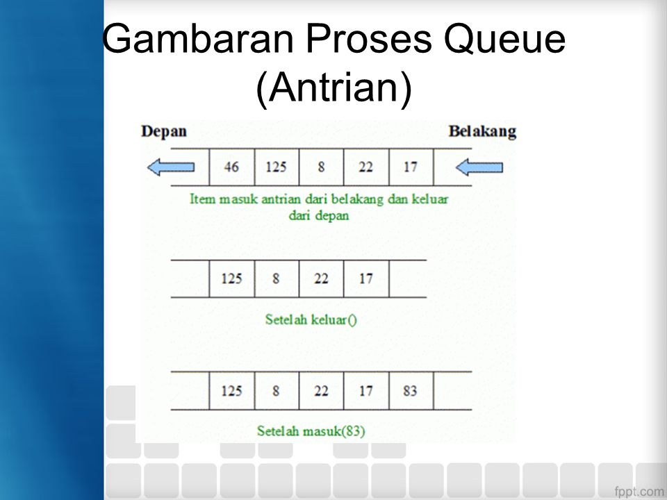 Gambaran Proses Queue (Antrian)