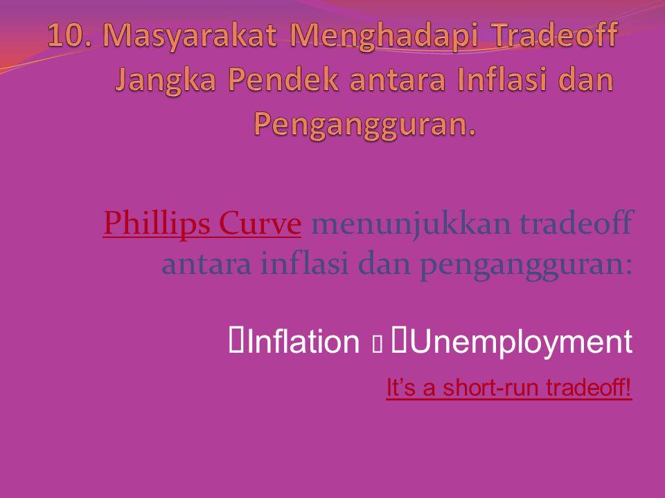 òInflation ð ñUnemployment