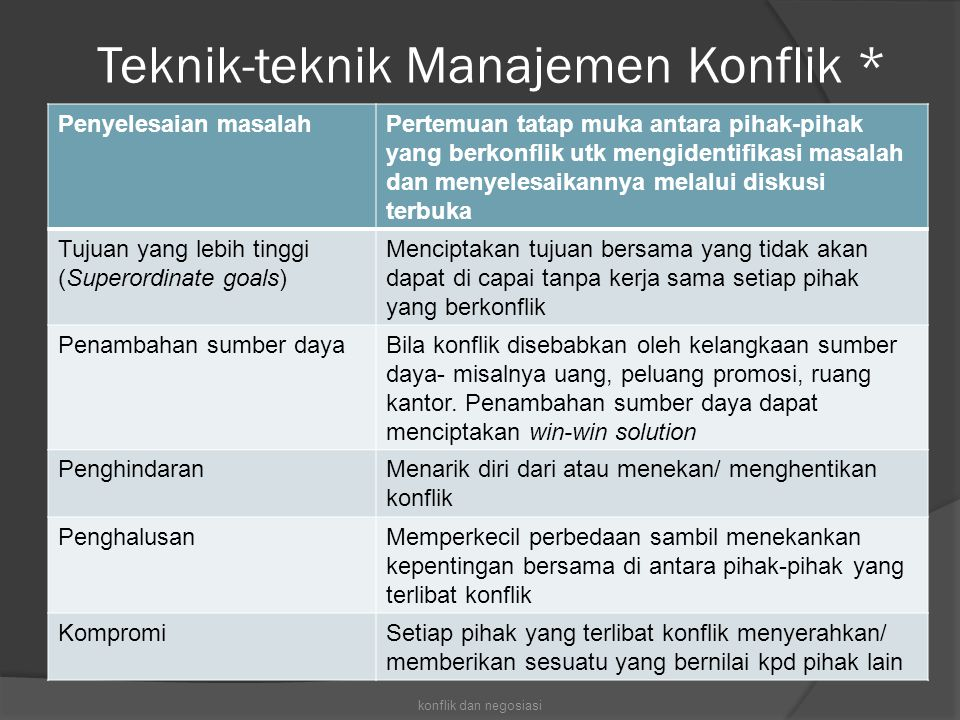 Teknik-teknik Manajemen Konflik *