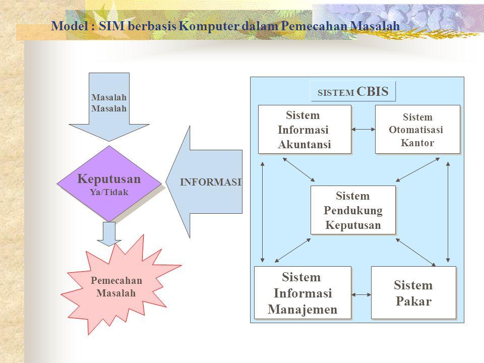 Model : SIM berbasis Komputer dalam Pemecahan Masalah