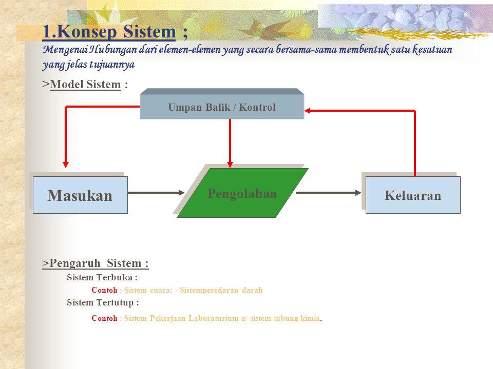 1.Konsep Sistem ; Mengenai Hubungan dari elemen-elemen yang secara bersama-sama membentuk satu kesatuan yang jelas tujuannya