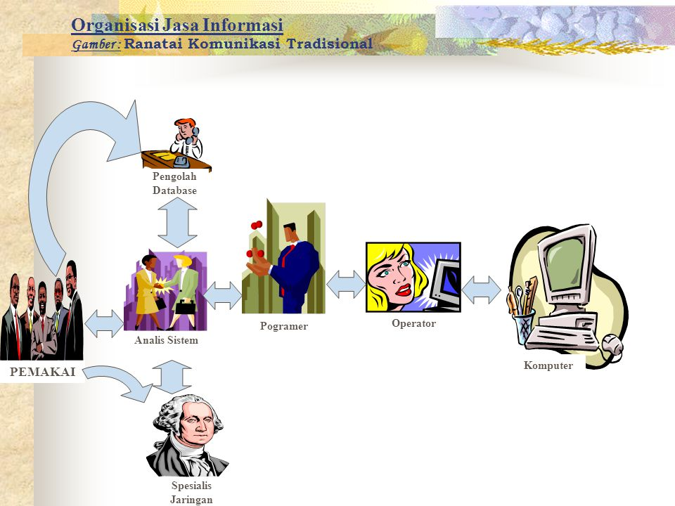 Organisasi Jasa Informasi Gamber : Ranatai Komunikasi Tradisional