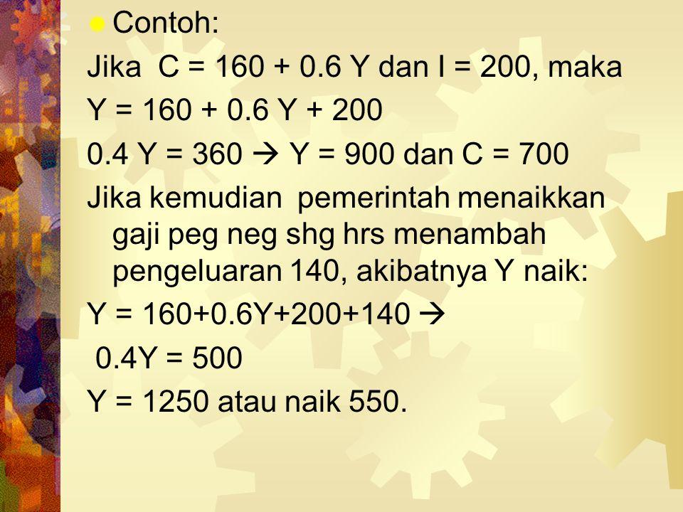 Contoh: Jika C = 160 + 0.6 Y dan I = 200, maka. Y = 160 + 0.6 Y + 200. 0.4 Y = 360  Y = 900 dan C = 700.