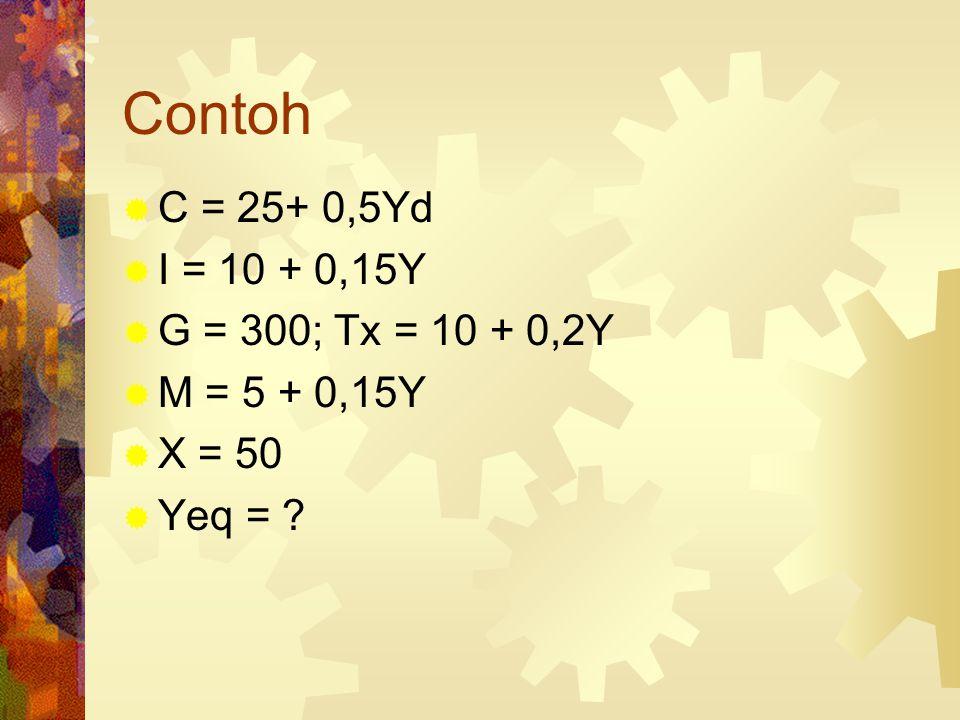 Contoh C = 25+ 0,5Yd I = 10 + 0,15Y G = 300; Tx = 10 + 0,2Y
