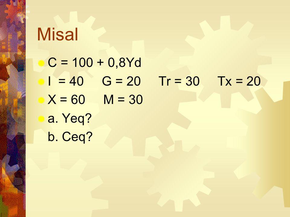 Misal C = 100 + 0,8Yd I = 40 G = 20 Tr = 30 Tx = 20 X = 60 M = 30