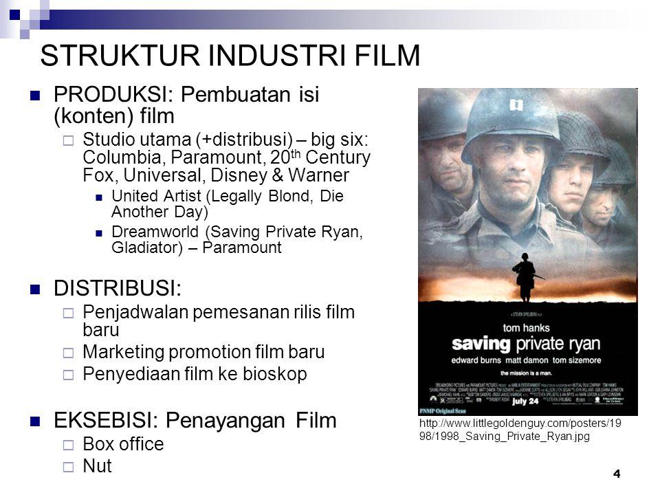 STRUKTUR INDUSTRI FILM