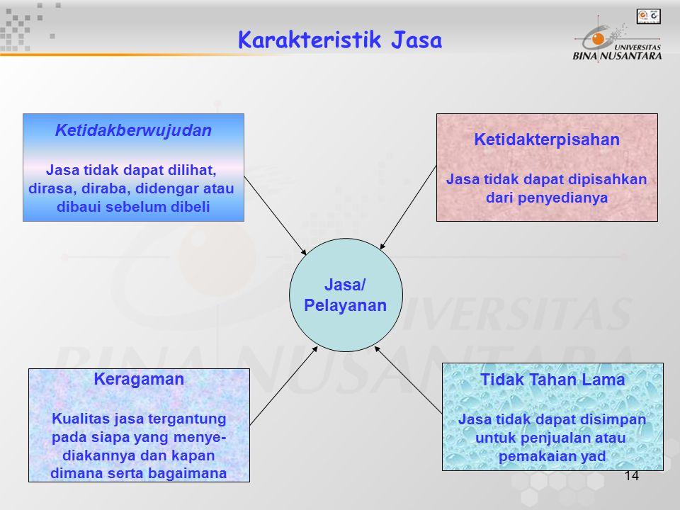 Karakteristik Jasa Ketidakberwujudan Ketidakterpisahan Jasa/ Pelayanan