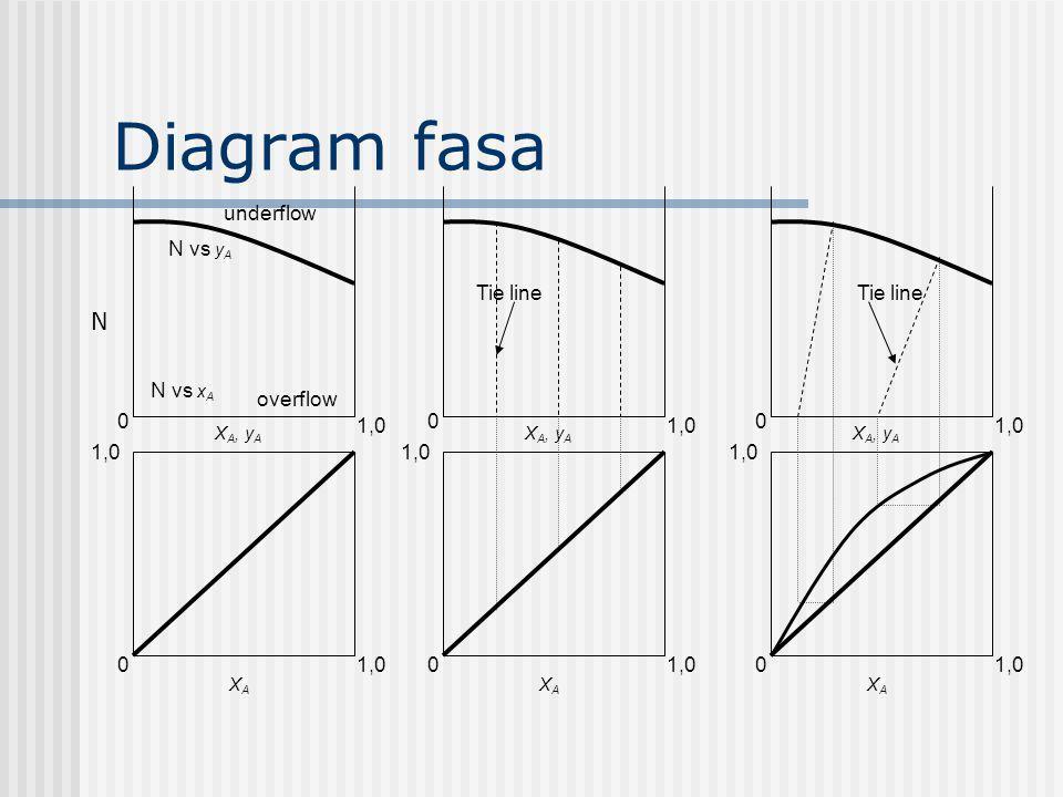 Diagram fasa N 1,0 1,0 underflow N vs yA Tie line Tie line N vs xA