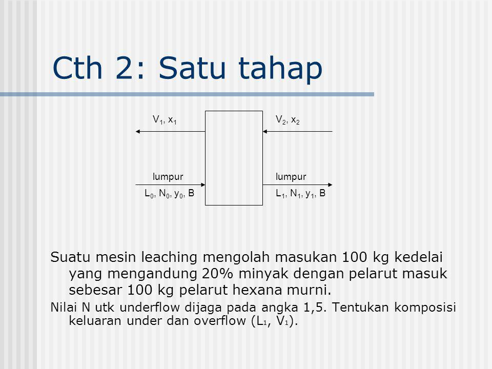 Cth 2: Satu tahap V2, x2. lumpur. L1, N1, y1, B. V1, x1. L0, N0, y0, B.