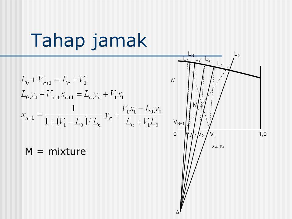 Tahap jamak M = mixture LN L0 L4 L3 L2 L1 M VN+1 V4 V3 V2 V1 1,0  N