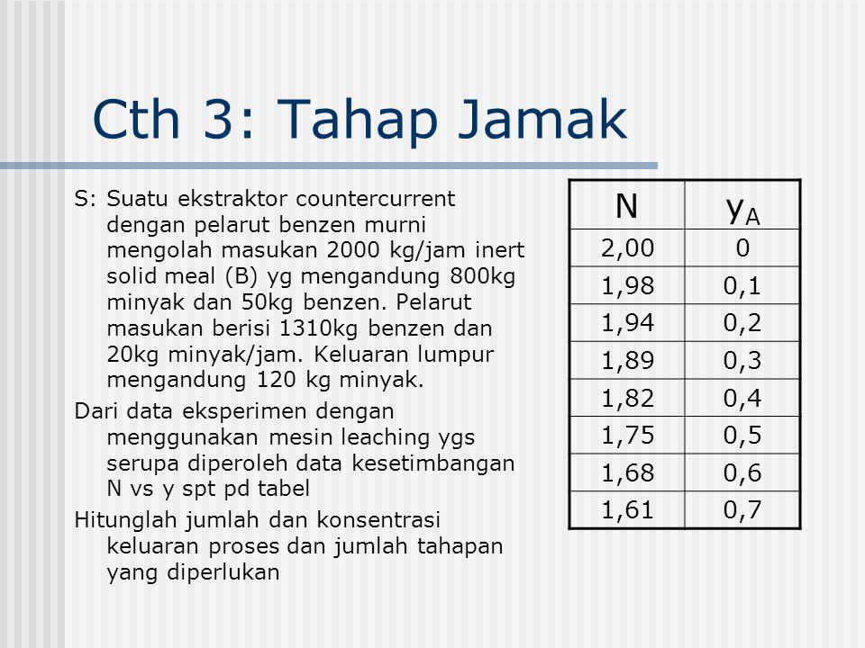 Cth 3: Tahap Jamak