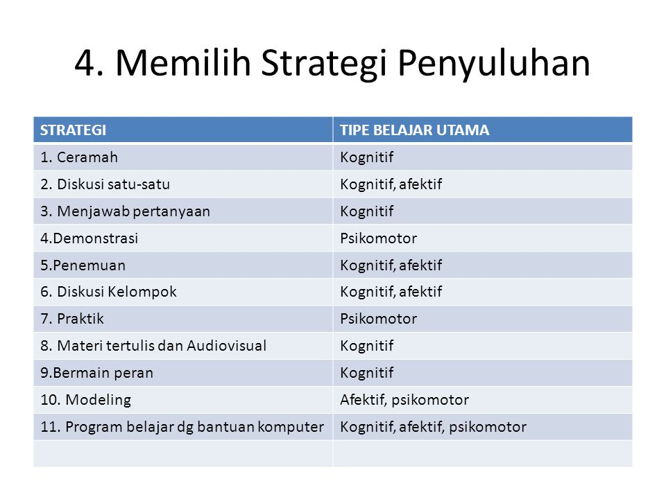 4. Memilih Strategi Penyuluhan