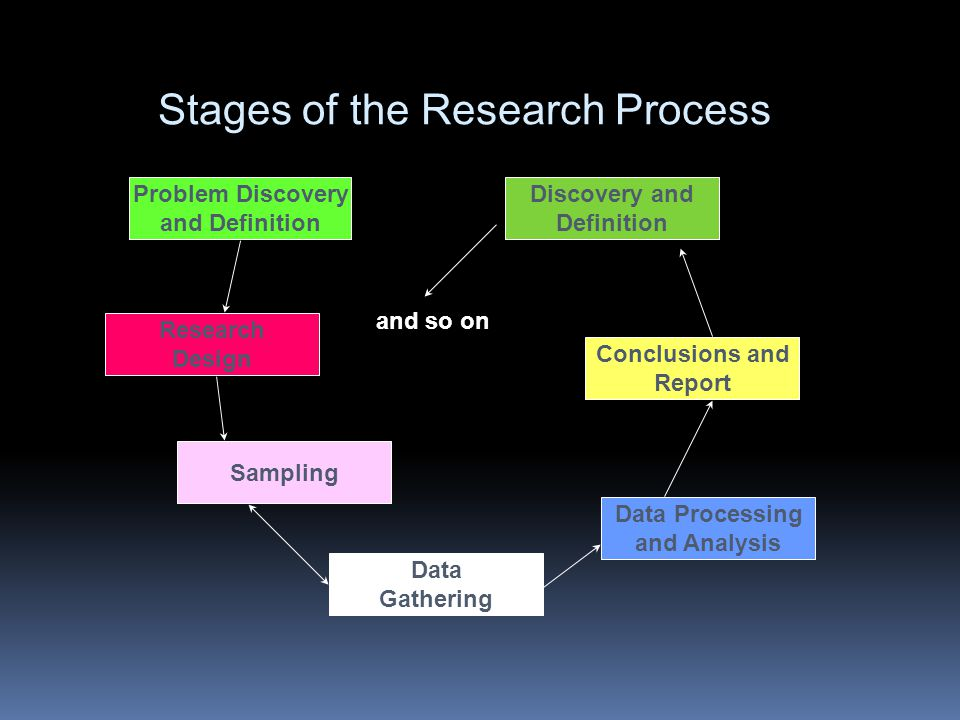 Stages of the Research Process