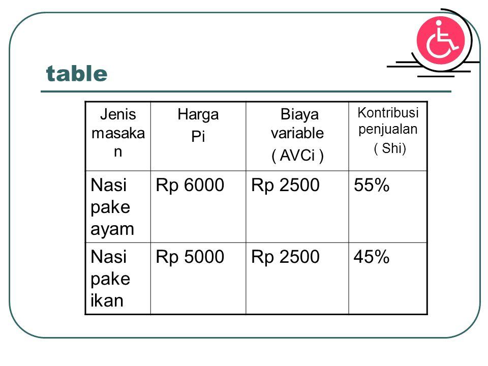 table Nasi pake ayam Rp 6000 Rp 2500 55% Nasi pake ikan Rp 5000 45%