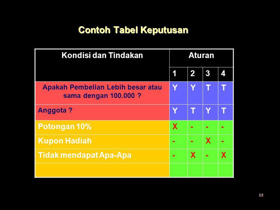 Contoh Tabel Keputusan
