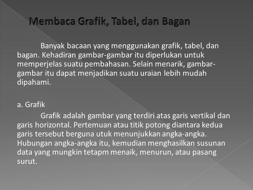 Membaca Grafik, Tabel, dan Bagan