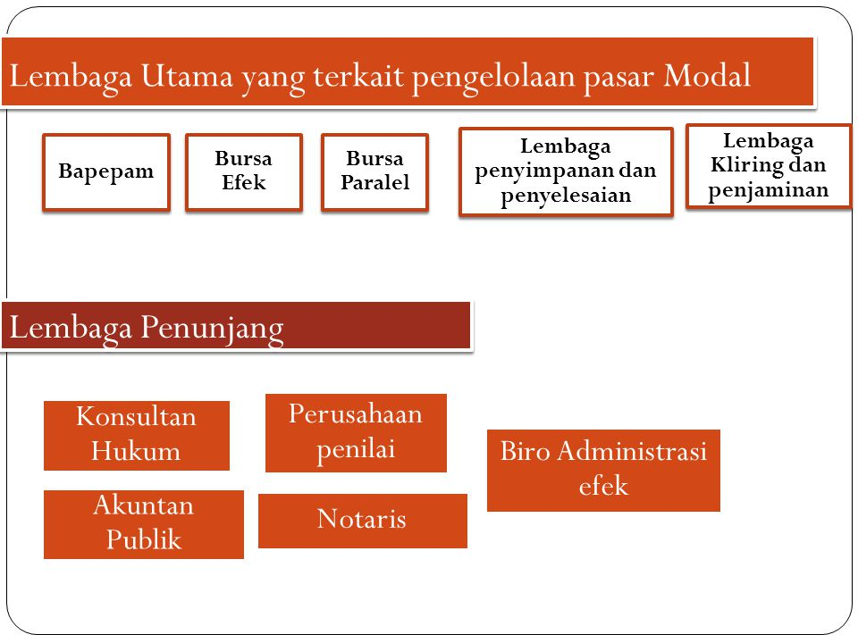 Lembaga Utama yang terkait pengelolaan pasar Modal