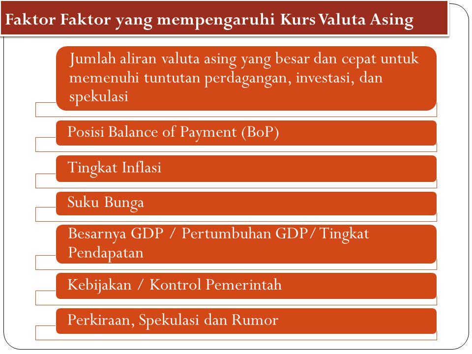 Faktor Faktor yang mempengaruhi Kurs Valuta Asing