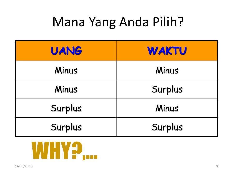 Mana Yang Anda Pilih UANG WAKTU Minus Surplus WHY ,... 23/08/2010