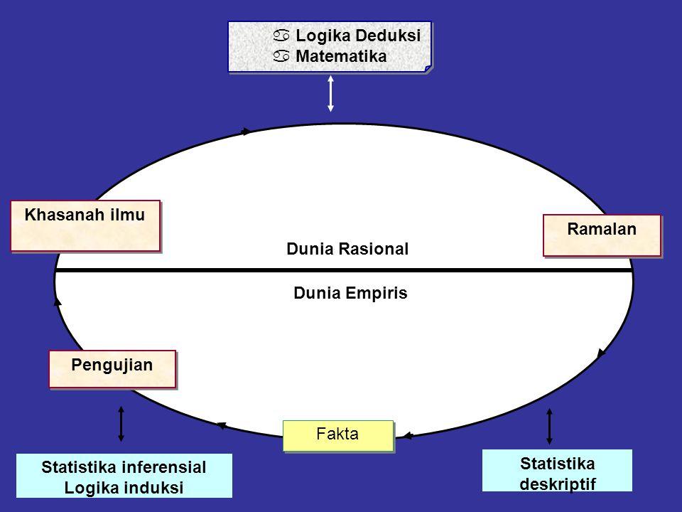 Statistika inferensial Statistika deskriptif
