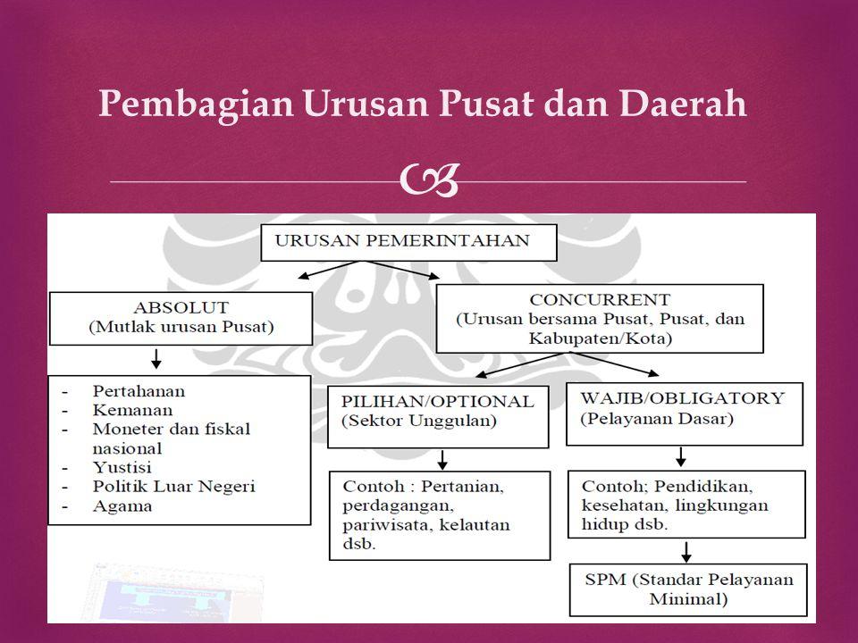Pembagian Urusan Pusat dan Daerah