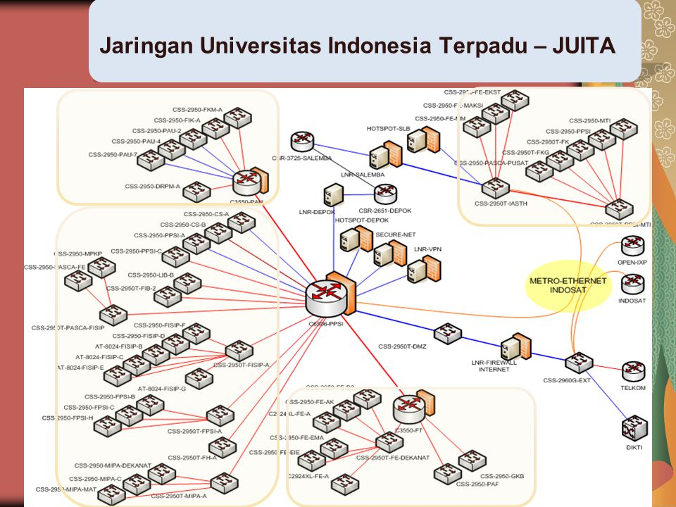 Jaringan Universitas Indonesia Terpadu – JUITA