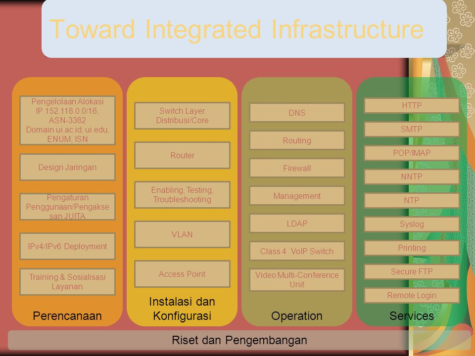Toward Integrated Infrastructure