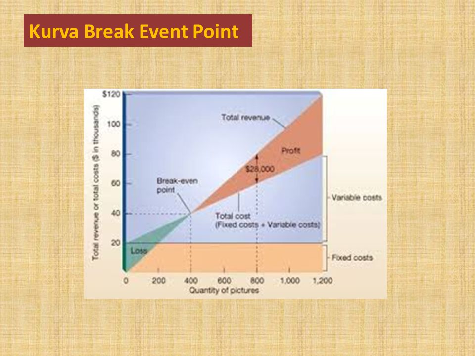 Kurva Break Event Point