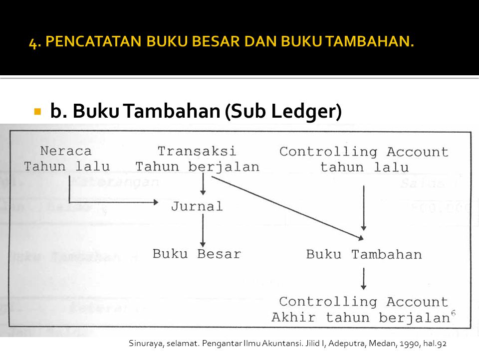 4. PENCATATAN BUKU BESAR DAN BUKU TAMBAHAN.