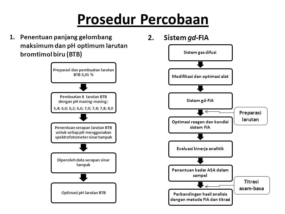 Prosedur Percobaan Sistem gd-FIA