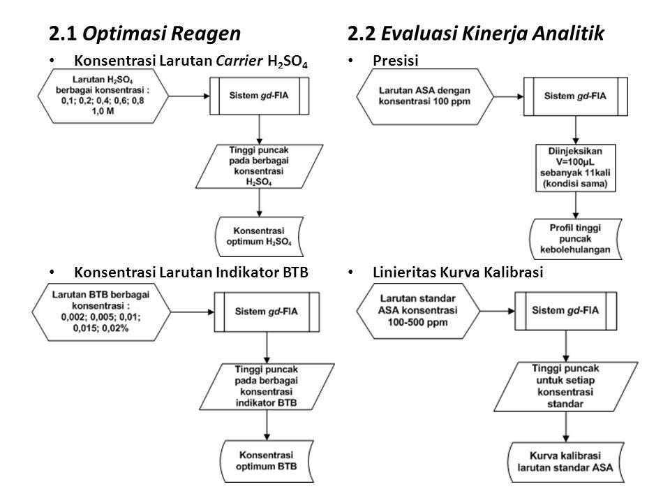 2.2 Evaluasi Kinerja Analitik