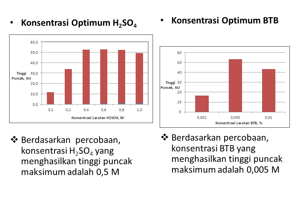 Konsentrasi Optimum BTB