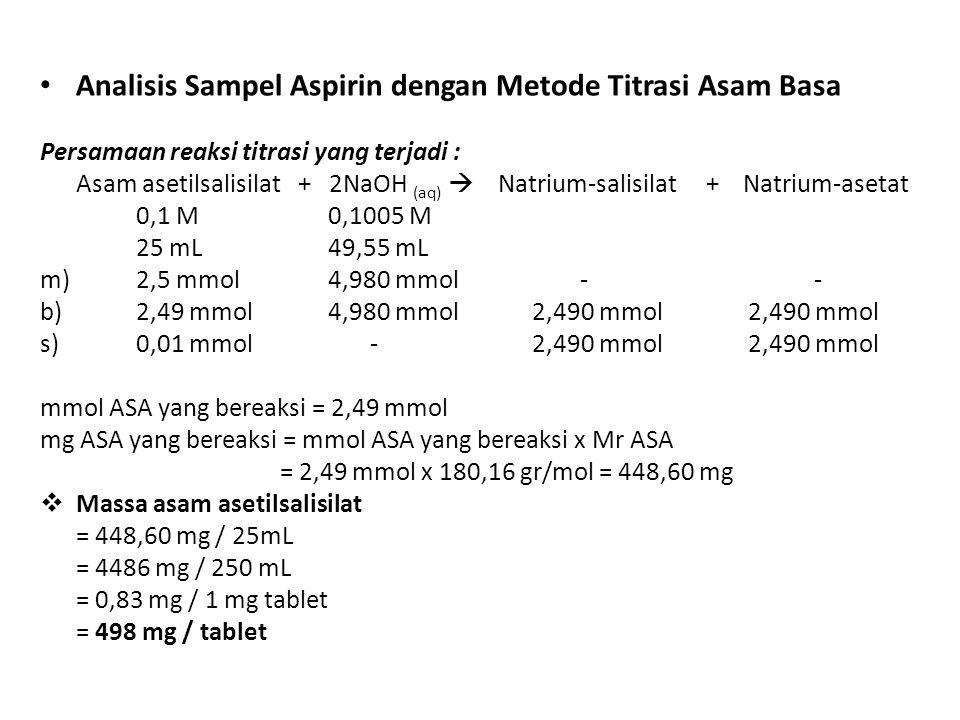 Analisis Sampel Aspirin dengan Metode Titrasi Asam Basa