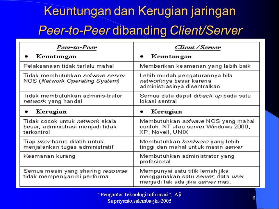 Keuntungan dan Kerugian jaringan Peer-to-Peer dibanding Client/Server