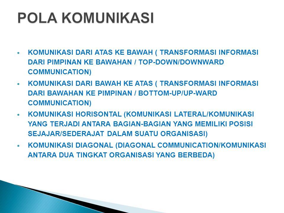 POLA KOMUNIKASI KOMUNIKASI DARI ATAS KE BAWAH ( TRANSFORMASI INFORMASI DARI PIMPINAN KE BAWAHAN / TOP-DOWN/DOWNWARD COMMUNICATION)