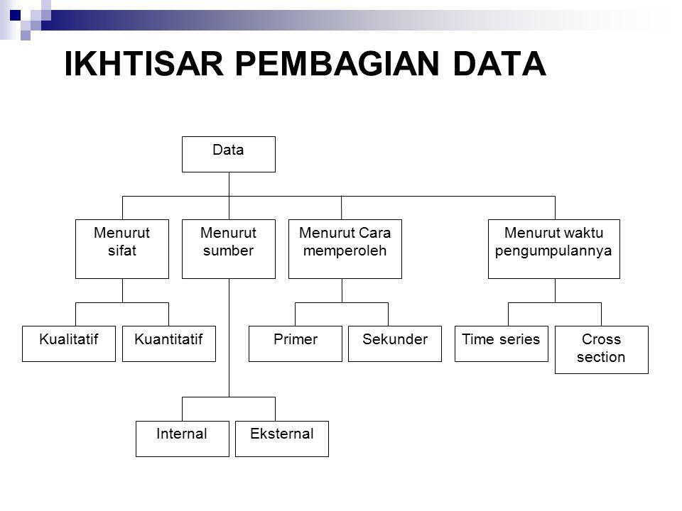 IKHTISAR PEMBAGIAN DATA