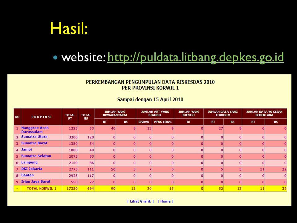 Hasil: website: http://puldata.litbang.depkes.go.id