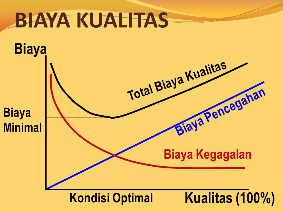 BIAYA KUALITAS Biaya Kualitas (100%) Total Biaya Kualitas