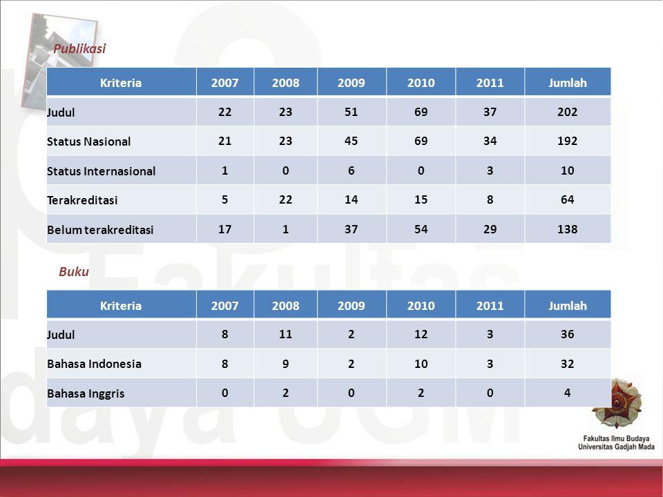 Publikasi Buku Kriteria 2007 2008 2009 2010 2011 Jumlah Judul 22 23 51