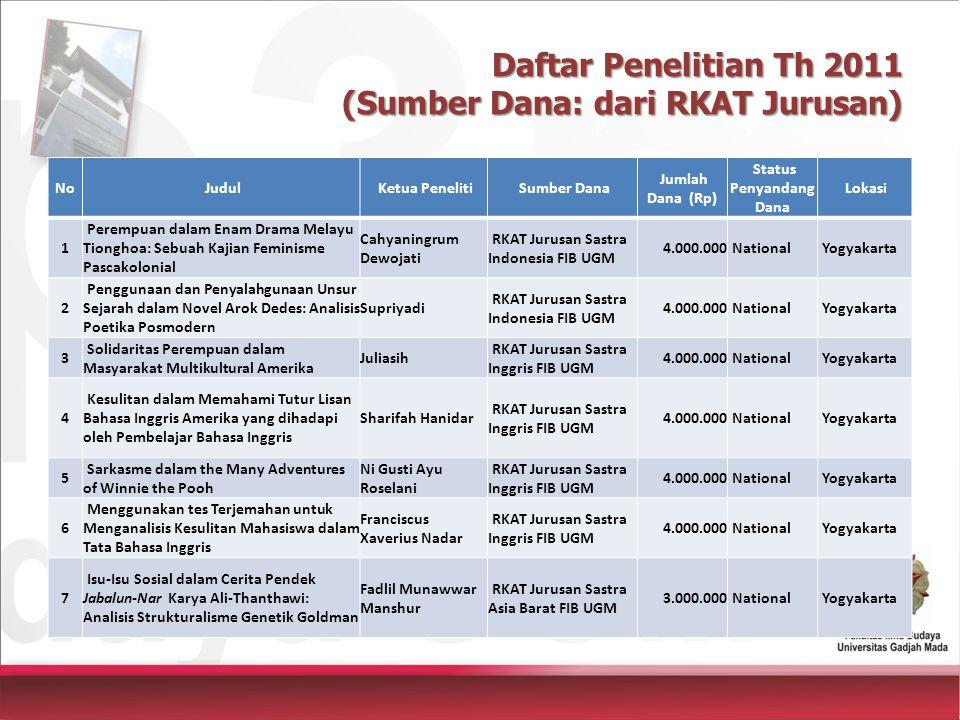 Daftar Penelitian Th 2011 (Sumber Dana: dari RKAT Jurusan)
