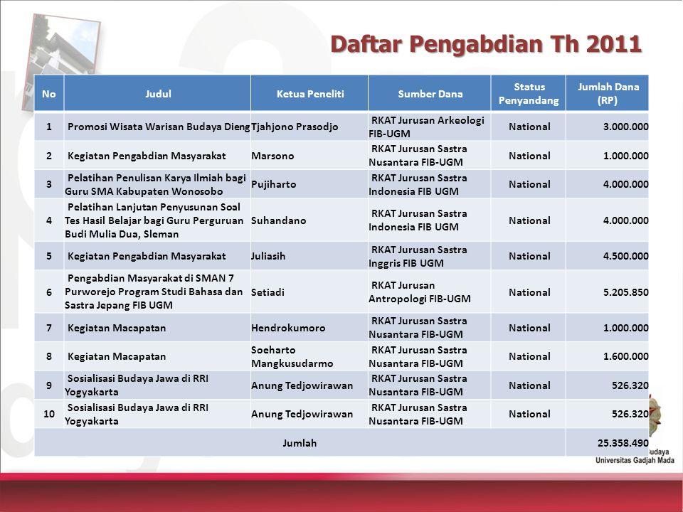 Daftar Pengabdian Th 2011 No Judul Ketua Peneliti Sumber Dana