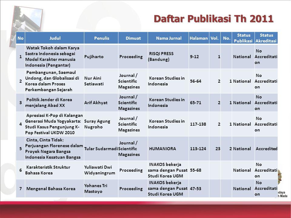 Daftar Publikasi Th 2011 No Judul Penulis Dimuat Nama Jurnal Halaman