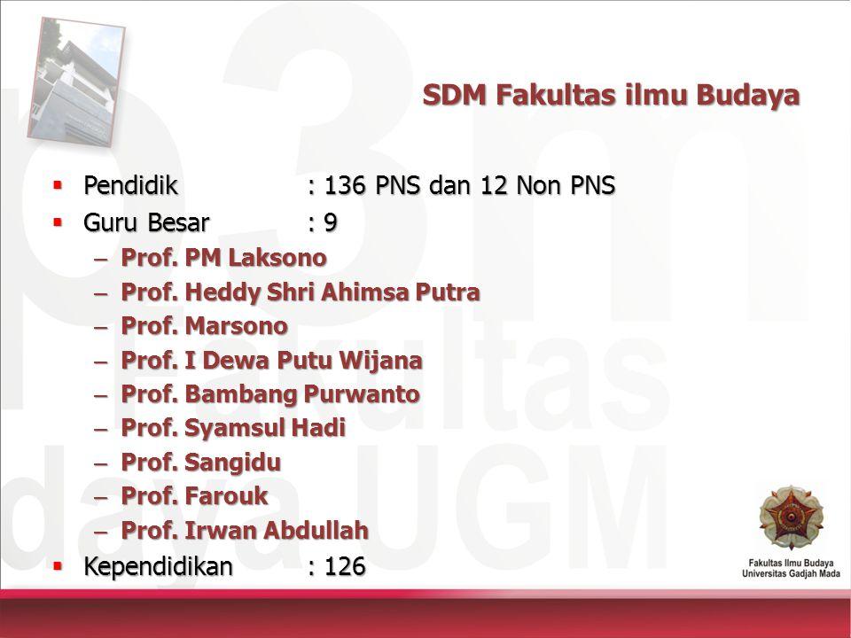SDM Fakultas ilmu Budaya